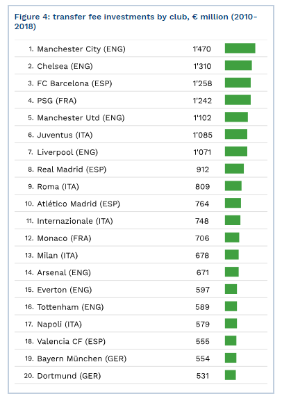 Which European club has spent the most amount of money