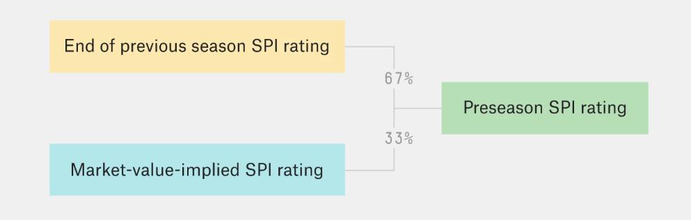 Football news: Pre-season SPI ratings