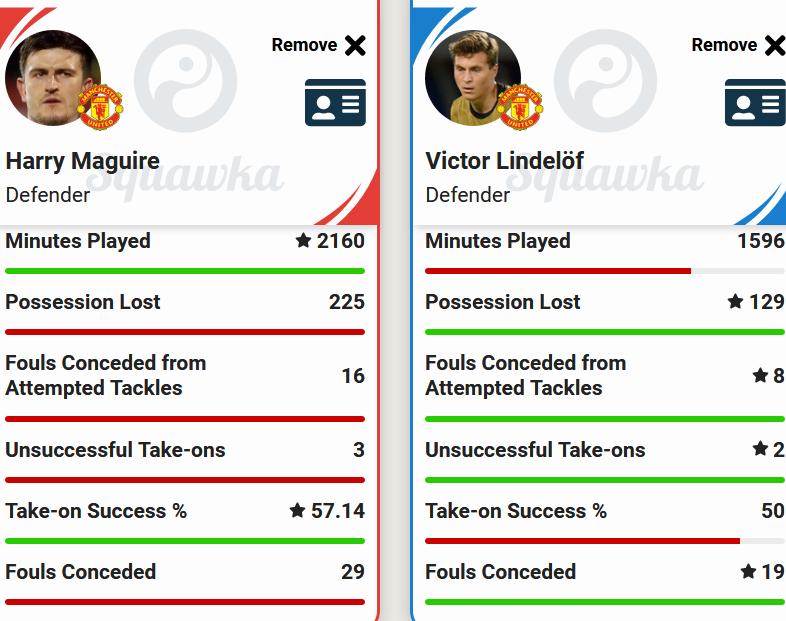 Man United defensive stats