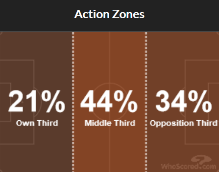 Liverpool's action areas in various parts of the pitch