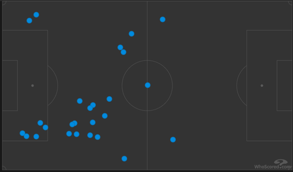 Timo Werner total passes vs Atletico Madrid
