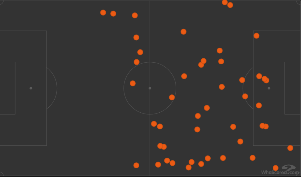 Sadio Mane's touches during the Liverpool vs Chelsea game