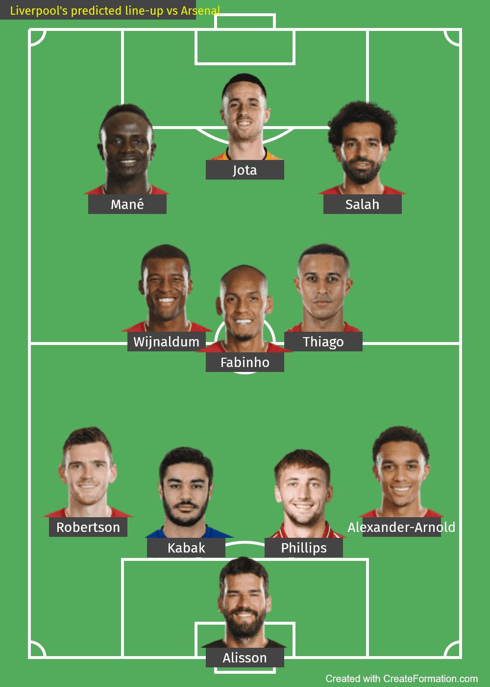 Liverpool predicted line-up vs Arsenal-min