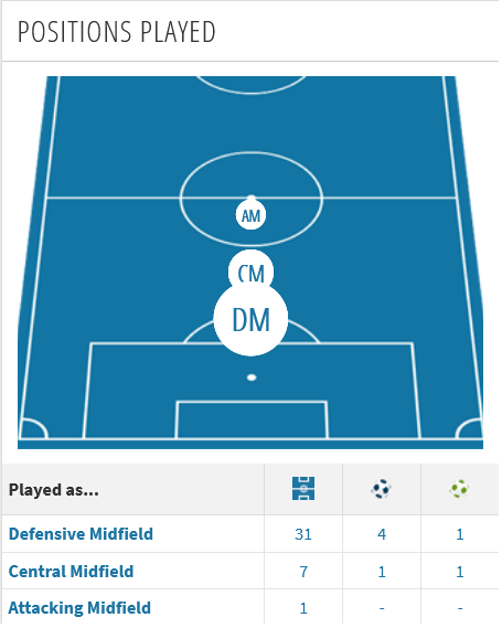 Ruben Neves playing positions for Wolves - 2020/21