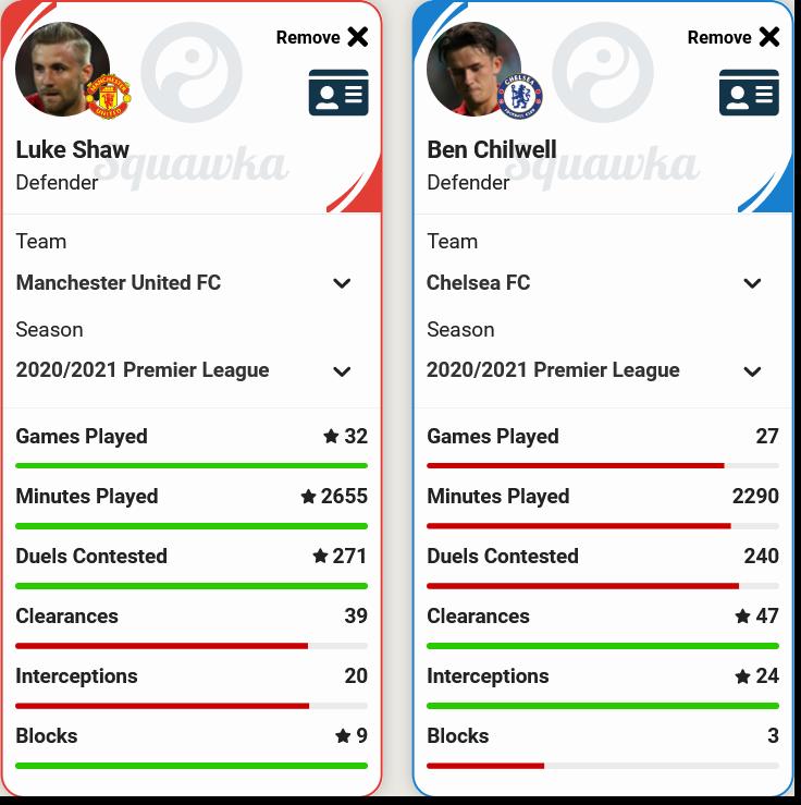 Luke Shaw vs Ben Chilwell - Defence