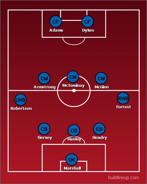 Scotland line-up vs England - predicted