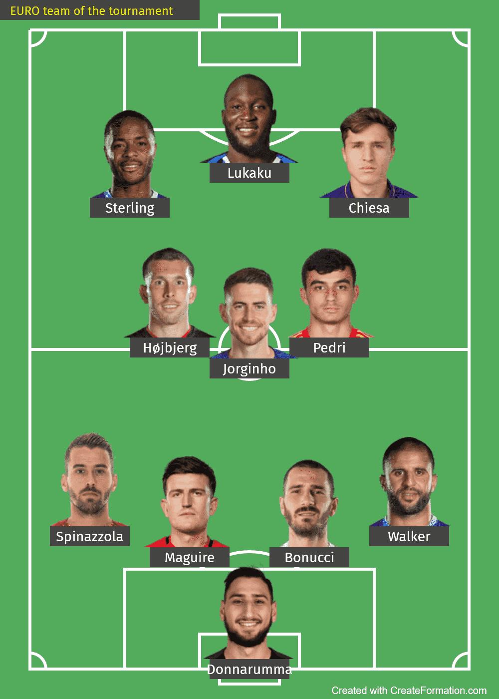 UEFA EURO 2020 team of the tournament