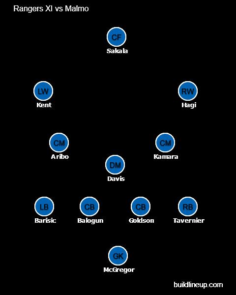 Malmo vs Rangers FC predicted line-up