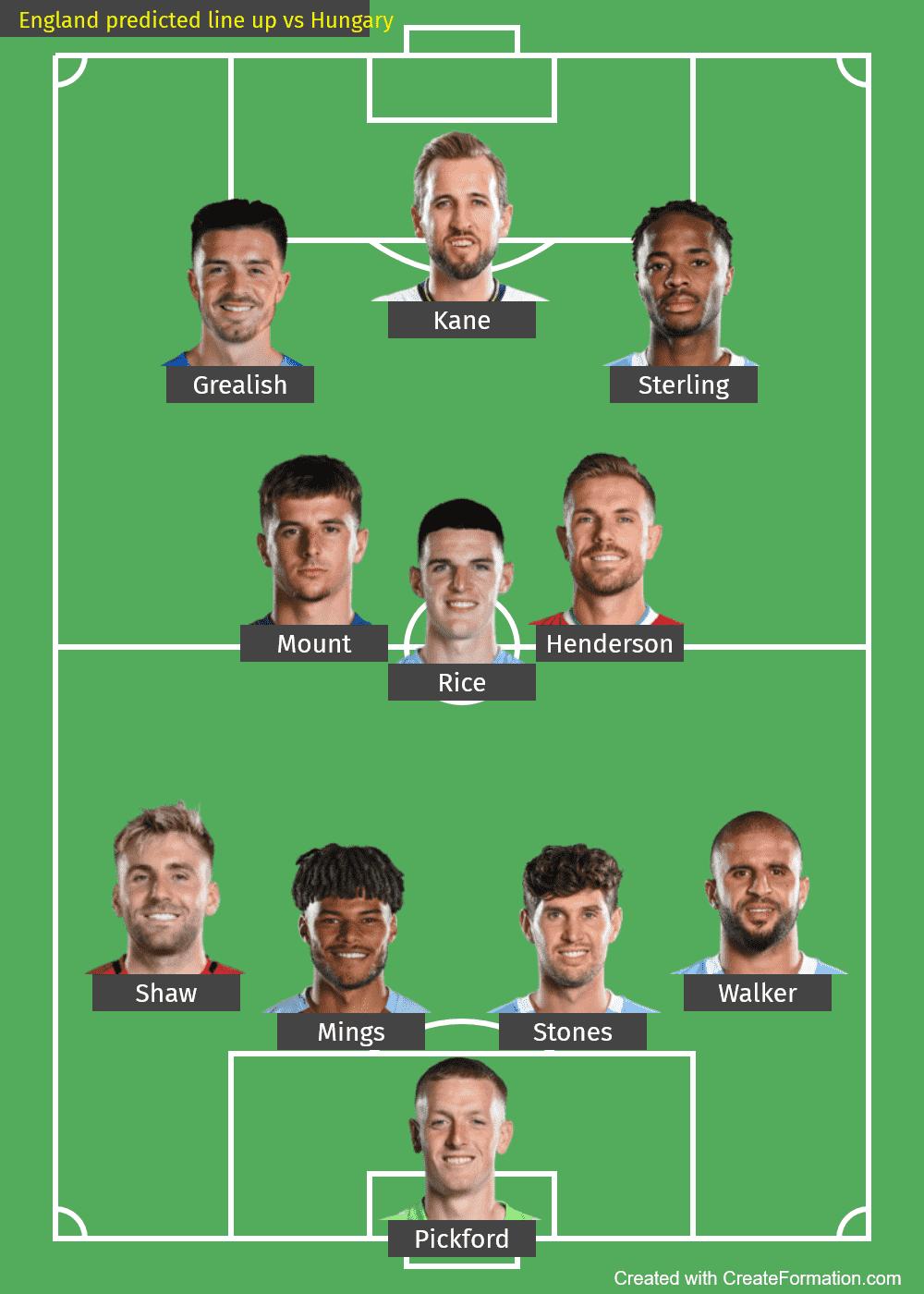 England predicted line up vs Hungary