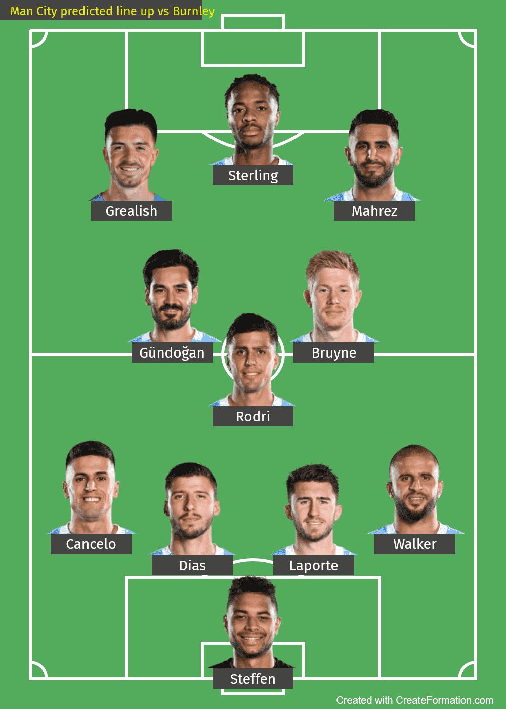 Man City predicted line up vs Burnley